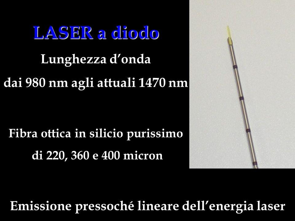 LASER a diodo Lunghezza d'onda dai 980 nm agli attuali 1470 nm