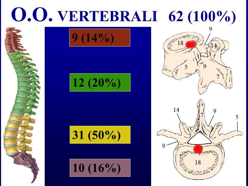 O.O. VERTEBRALI 62 (100%) 9 (14%) 12 (20%) 31 (50%) 10 (16%)