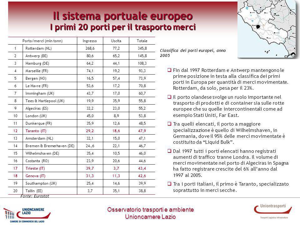 Il sistema portuale europeo I primi 20 porti per il trasporto merci