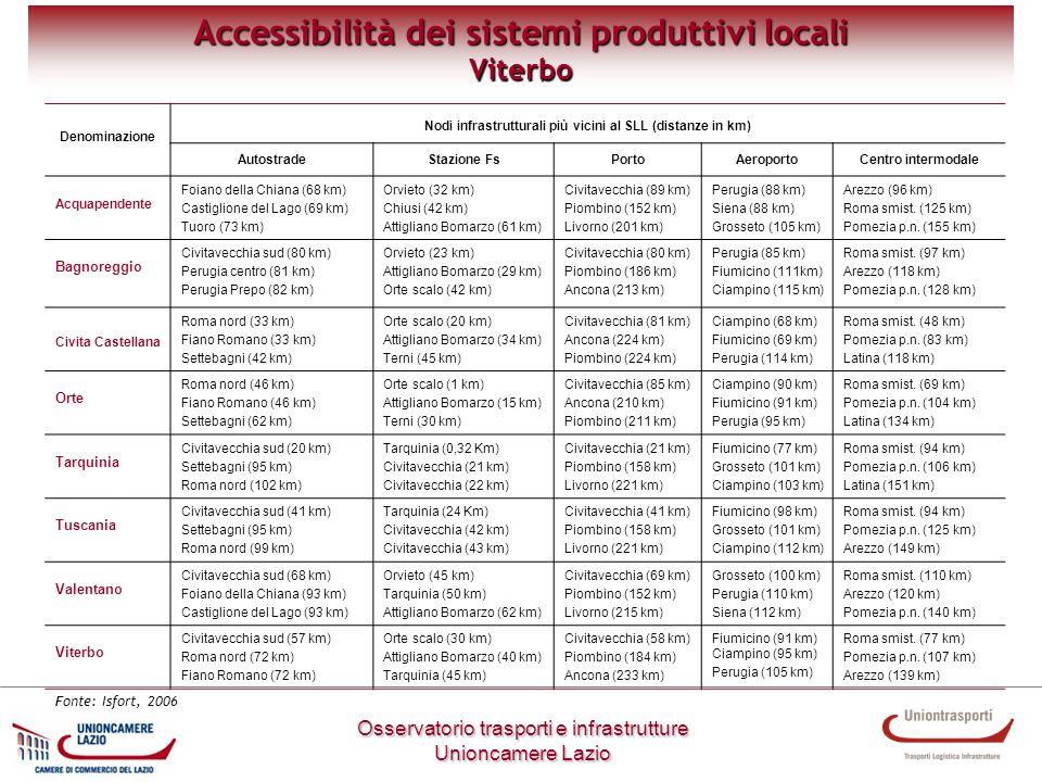 Metodologia di lavoro Accessibilità dei sistemi produttivi locali