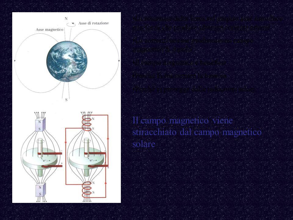 Il campo magnetico viene stiracchiato dal campo magnetico solare