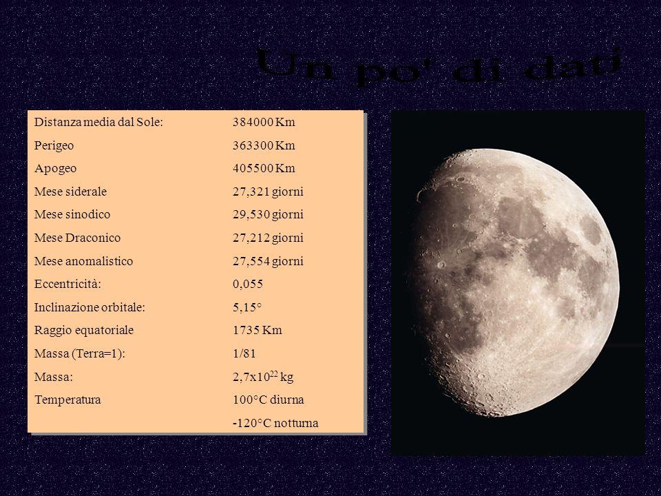 Un po di dati Distanza media dal Sole: 384000 Km Perigeo 363300 Km