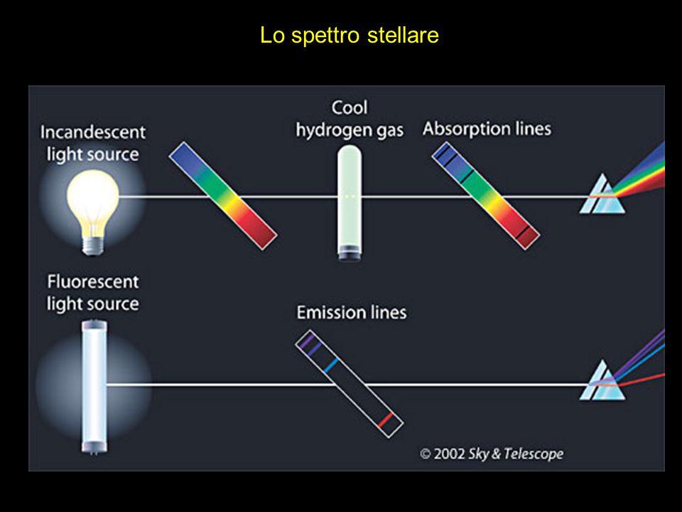Lo spettro stellare