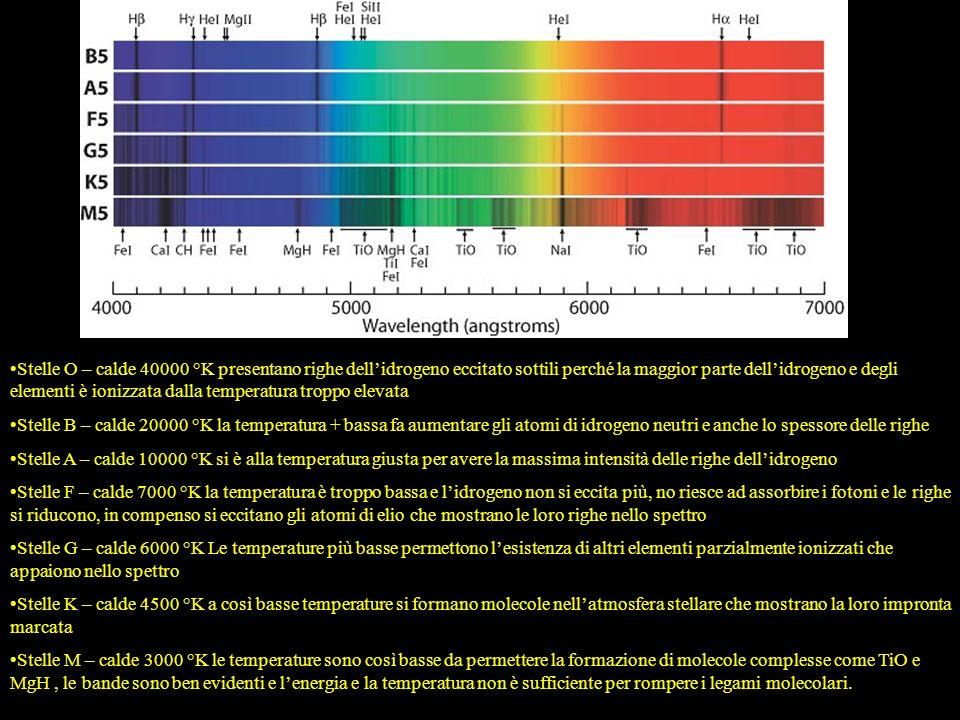 Stelle O – calde 40000 °K presentano righe dell'idrogeno eccitato sottili perché la maggior parte dell'idrogeno e degli elementi è ionizzata dalla temperatura troppo elevata
