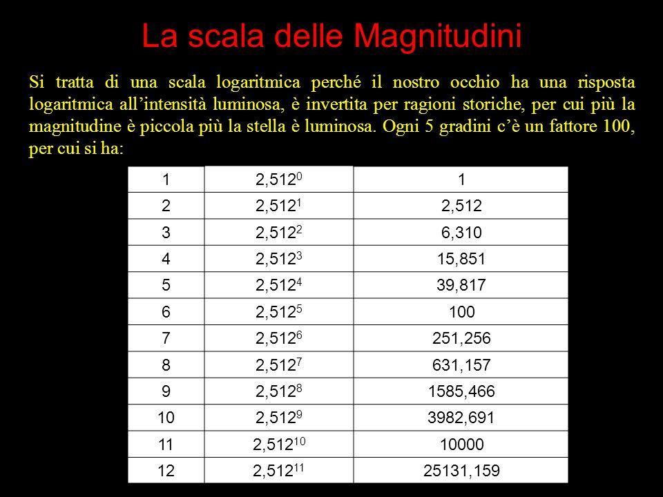 La scala delle Magnitudini