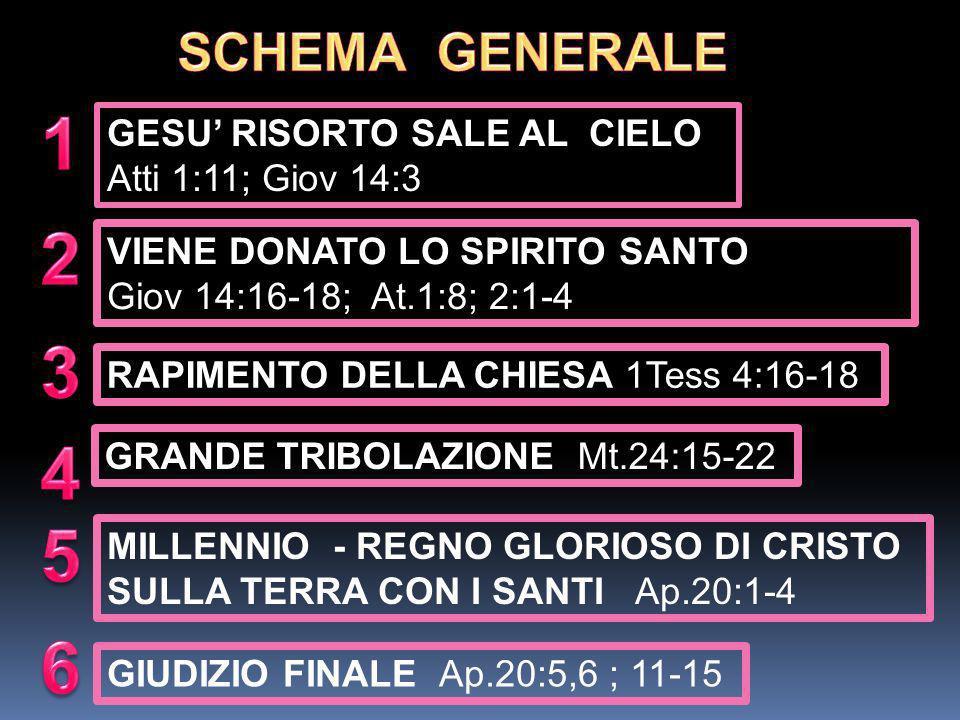 1 2 3 4 5 6 SCHEMA GENERALE GESU' RISORTO SALE AL CIELO