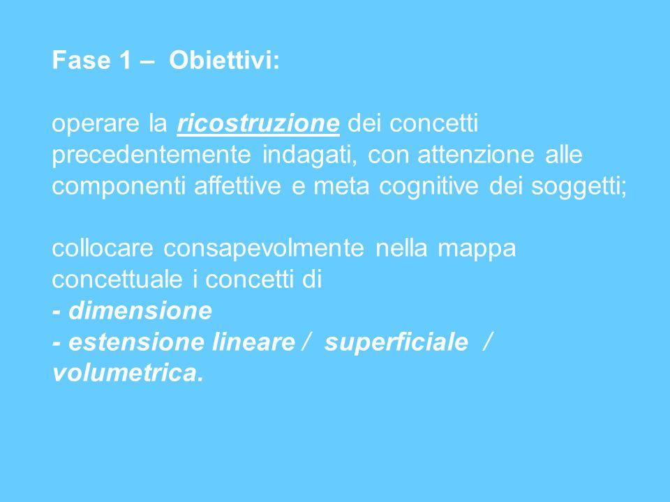 Fase 1 – Obiettivi: