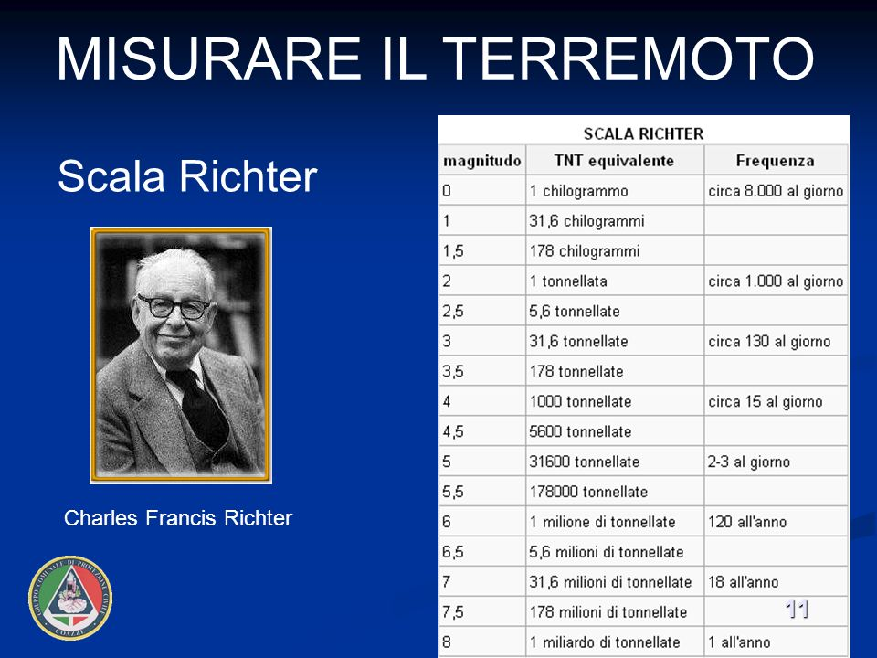 Misurare il terremoto Scala Richter Charles Francis Richter 11