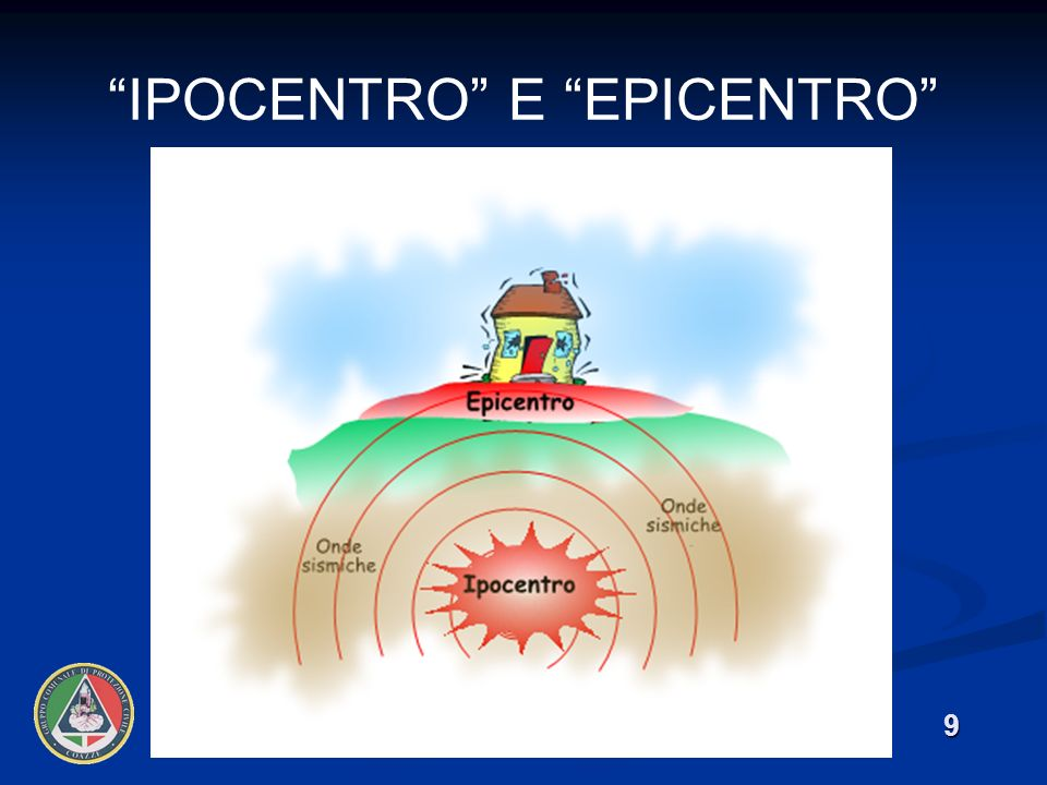 Ipocentro e epicentro