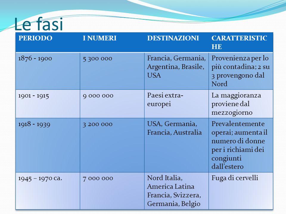 Le fasi PERIODO I NUMERI DESTINAZIONI CARATTERISTICHE 1876 - 1900
