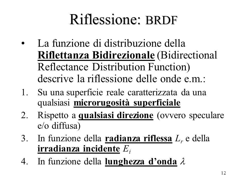 Riflessione: BRDF