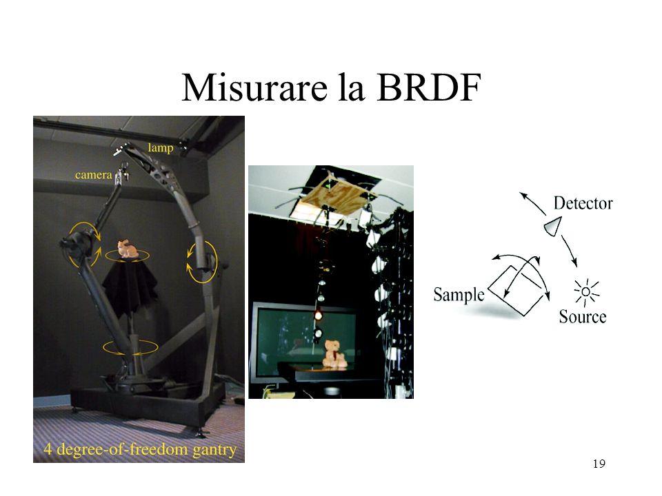 Misurare la BRDF