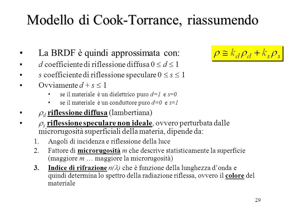 Modello di Cook-Torrance, riassumendo