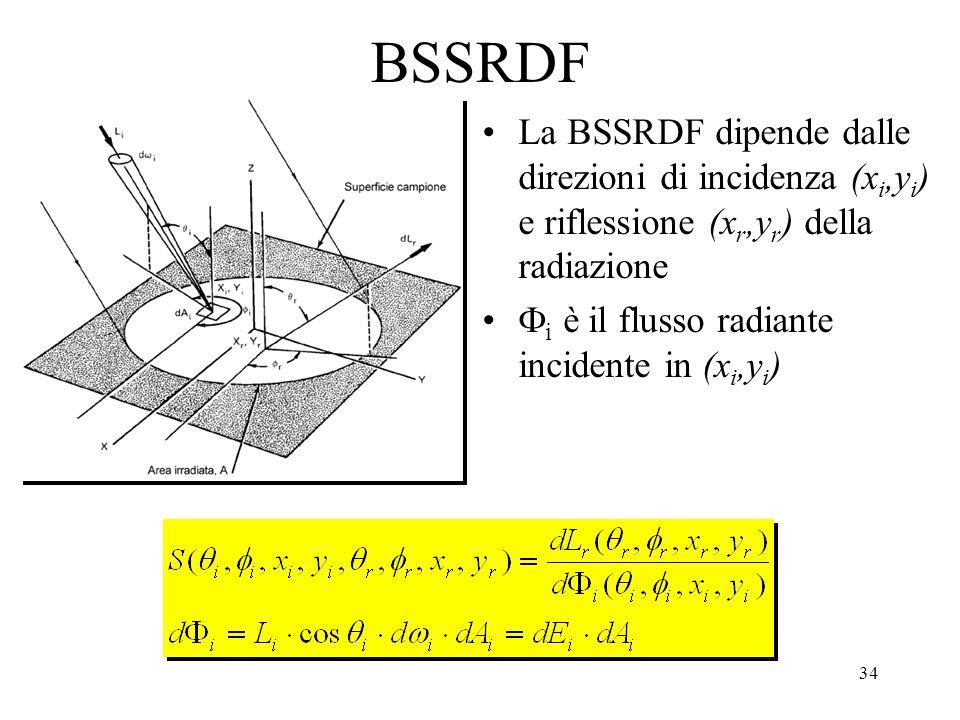 BSSRDF La BSSRDF dipende dalle direzioni di incidenza (xi,yi) e riflessione (xr,yr) della radiazione.