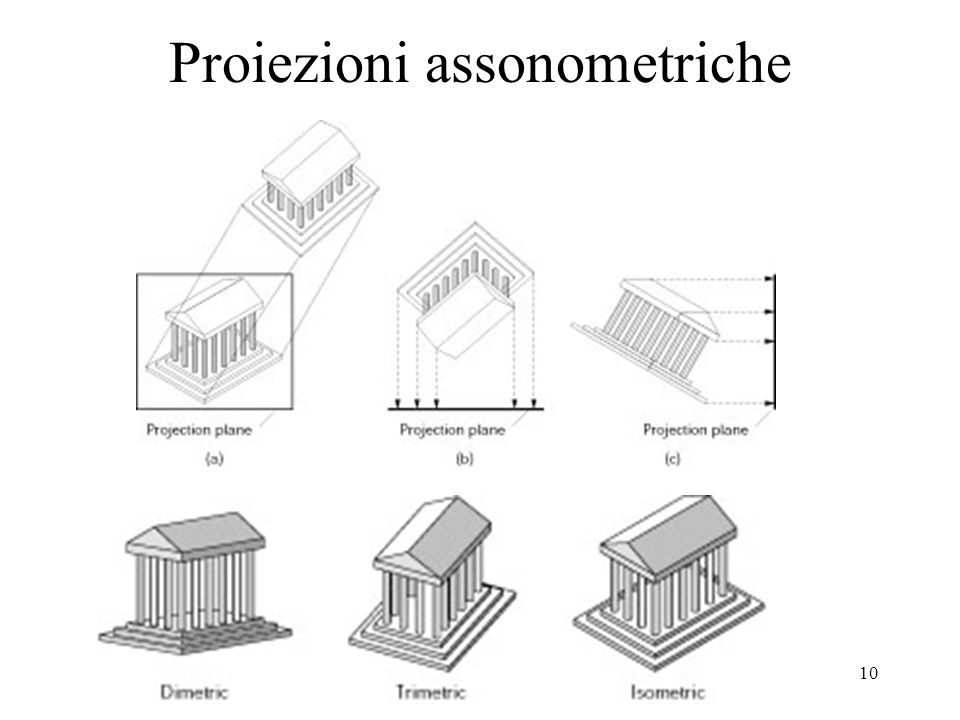Proiezioni assonometriche