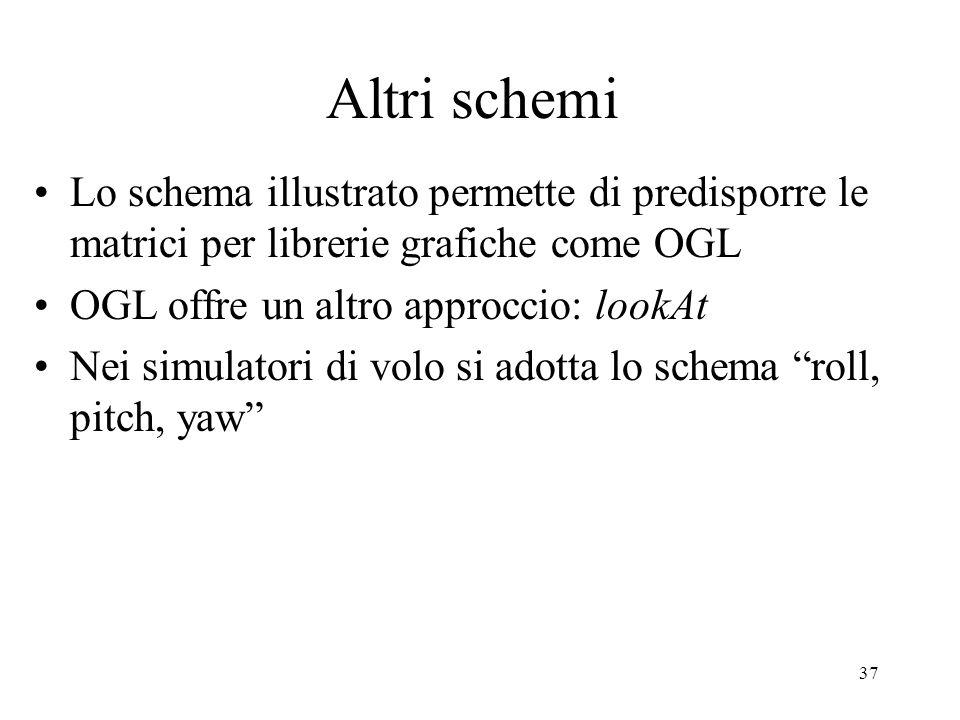 Altri schemi Lo schema illustrato permette di predisporre le matrici per librerie grafiche come OGL.