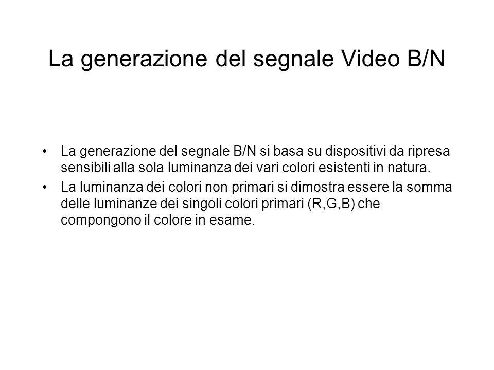 La generazione del segnale Video B/N