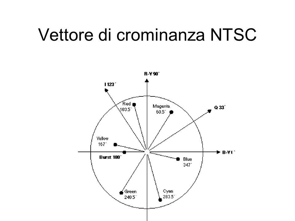 Vettore di crominanza NTSC