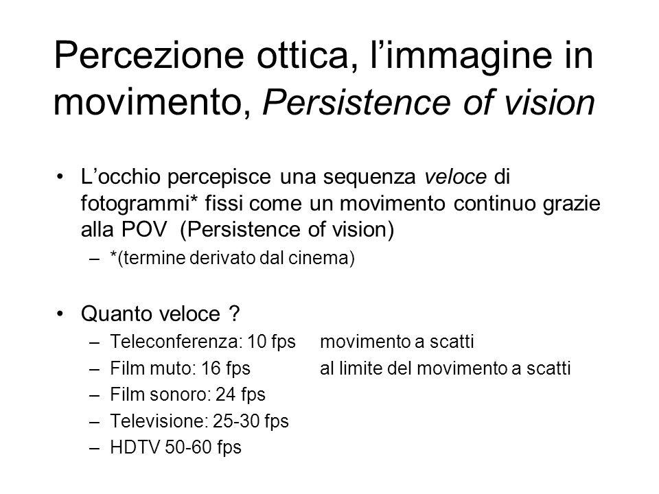 Percezione ottica, l'immagine in movimento, Persistence of vision