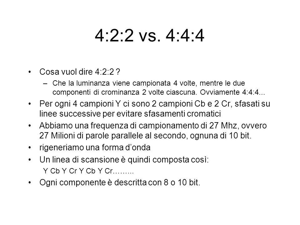4:2:2 vs. 4:4:4 Cosa vuol dire 4:2:2