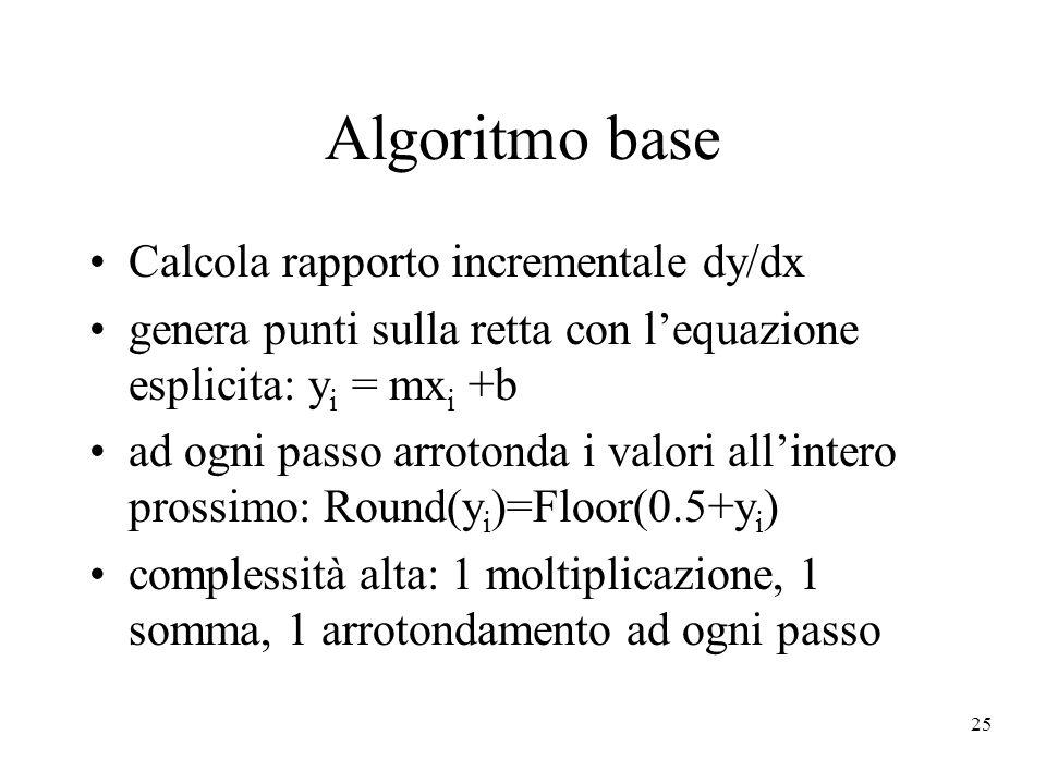 Algoritmo base Calcola rapporto incrementale dy/dx