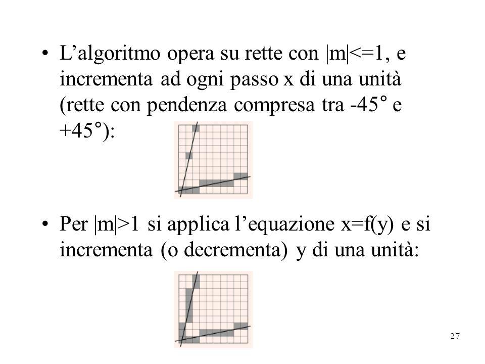 L'algoritmo opera su rette con |m|<=1, e incrementa ad ogni passo x di una unità (rette con pendenza compresa tra -45° e +45°):