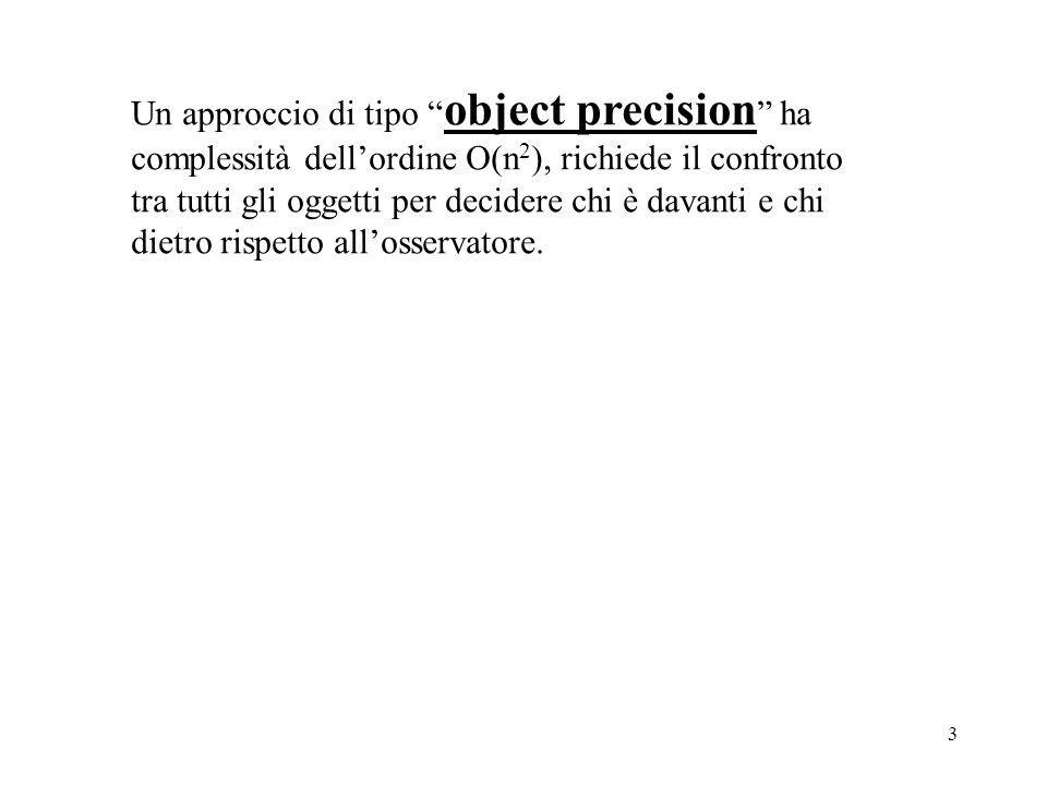 Un approccio di tipo object precision ha complessità dell'ordine O(n2), richiede il confronto tra tutti gli oggetti per decidere chi è davanti e chi dietro rispetto all'osservatore.