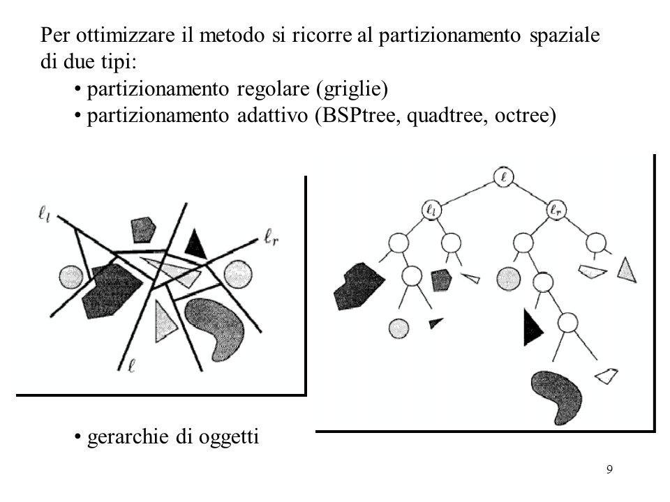 Per ottimizzare il metodo si ricorre al partizionamento spaziale di due tipi: