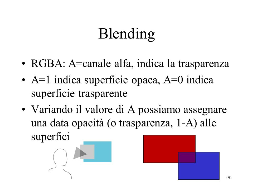 Blending RGBA: A=canale alfa, indica la trasparenza