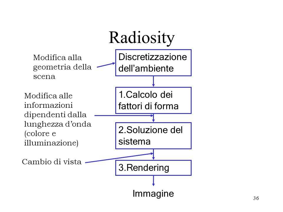 Radiosity Discretizzazione dell'ambiente