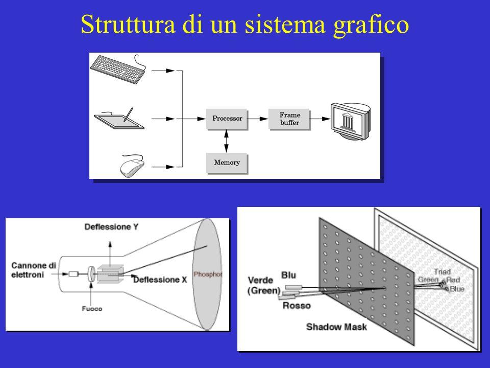 Struttura di un sistema grafico