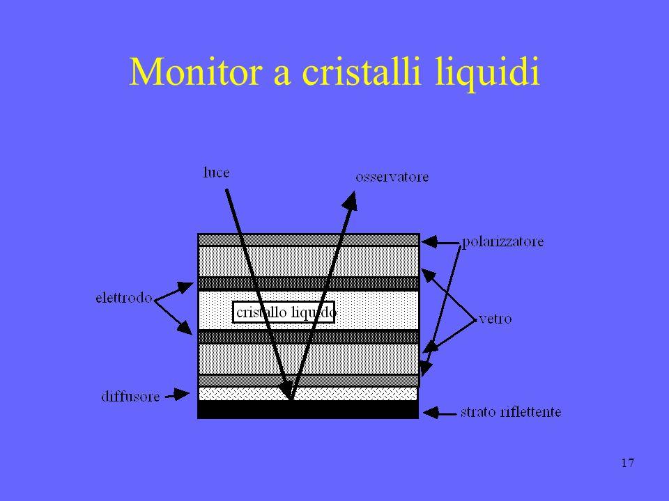 Monitor a cristalli liquidi