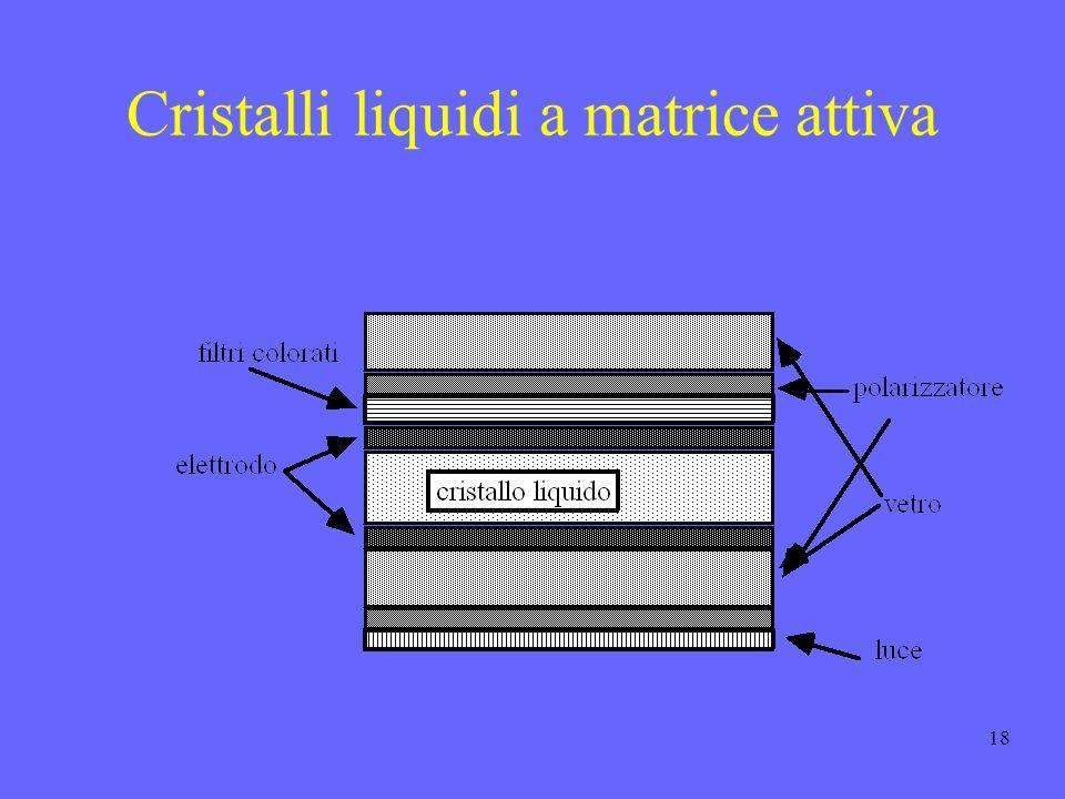 Cristalli liquidi a matrice attiva