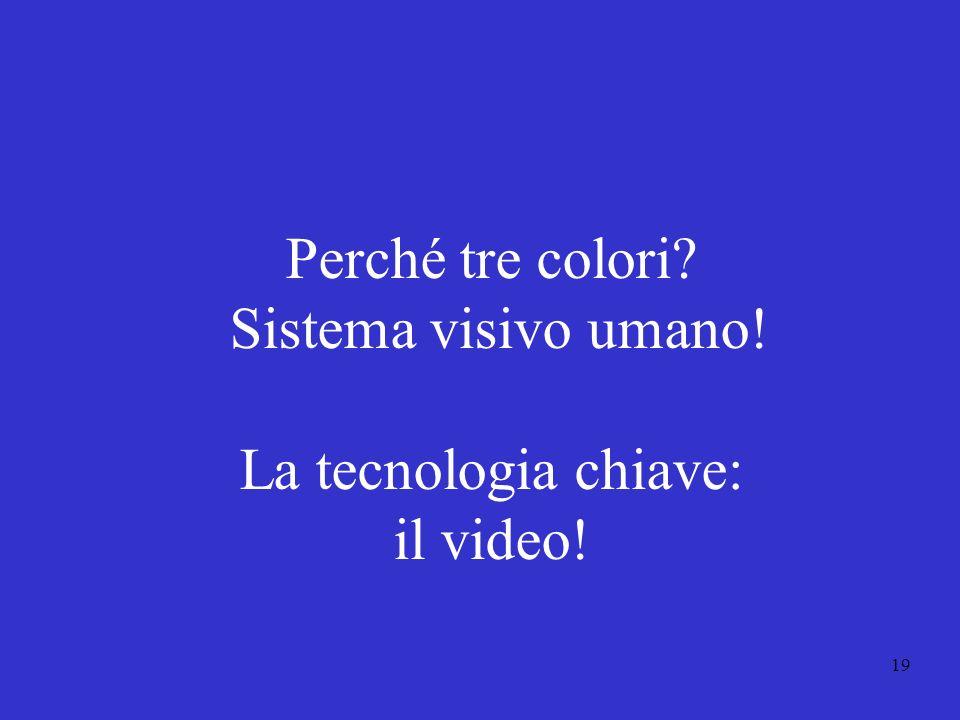 Perché tre colori Sistema visivo umano! La tecnologia chiave: il video!