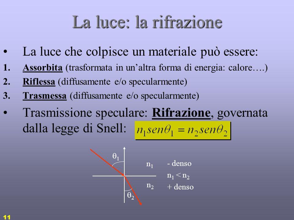 La luce: la rifrazione La luce che colpisce un materiale può essere: