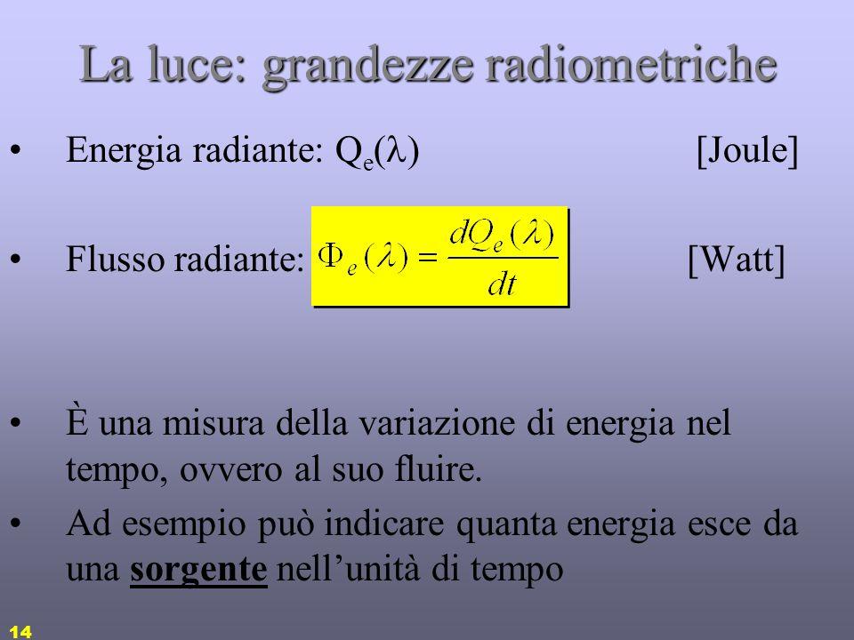 La luce: grandezze radiometriche