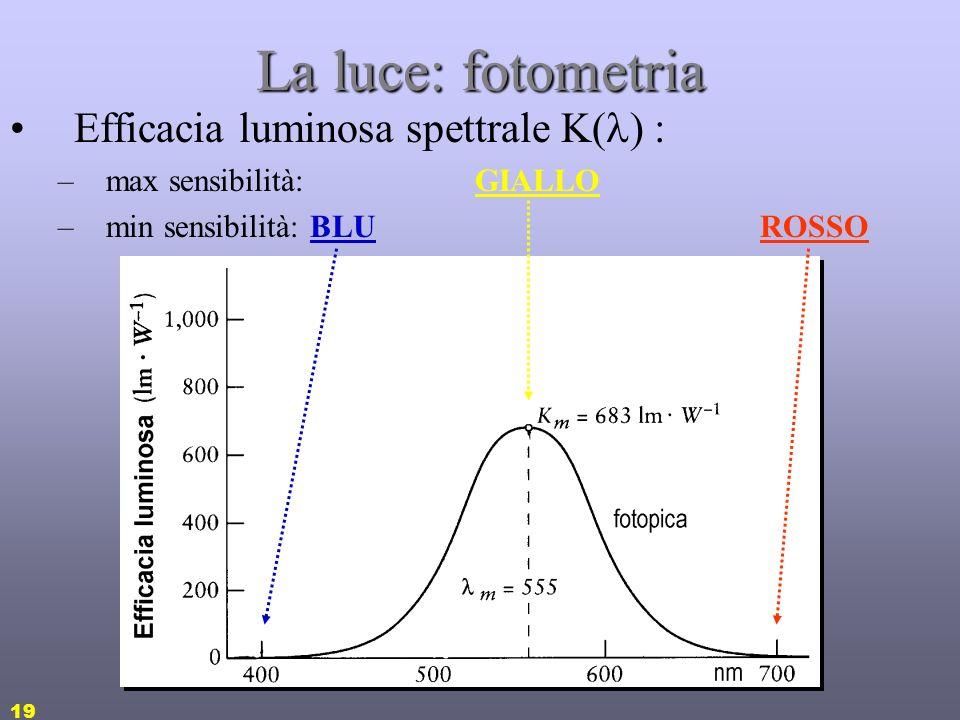 La luce: fotometria Efficacia luminosa spettrale K() :