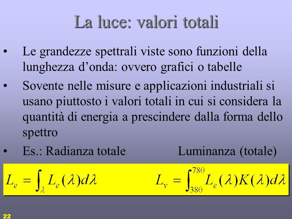 La luce: valori totali Le grandezze spettrali viste sono funzioni della lunghezza d'onda: ovvero grafici o tabelle.