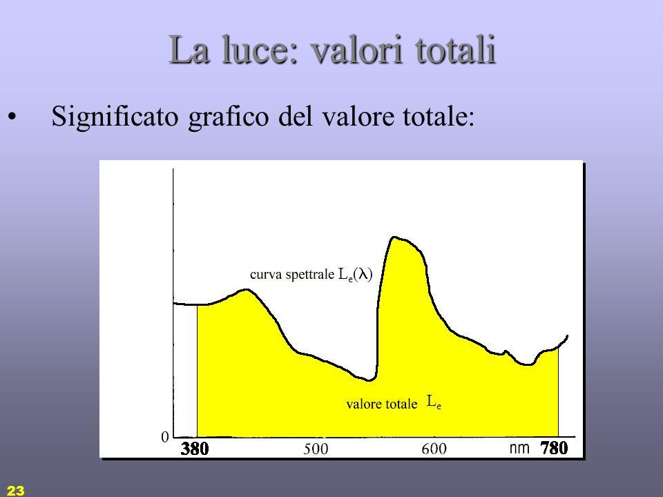 La luce: valori totali Significato grafico del valore totale: Le() Le