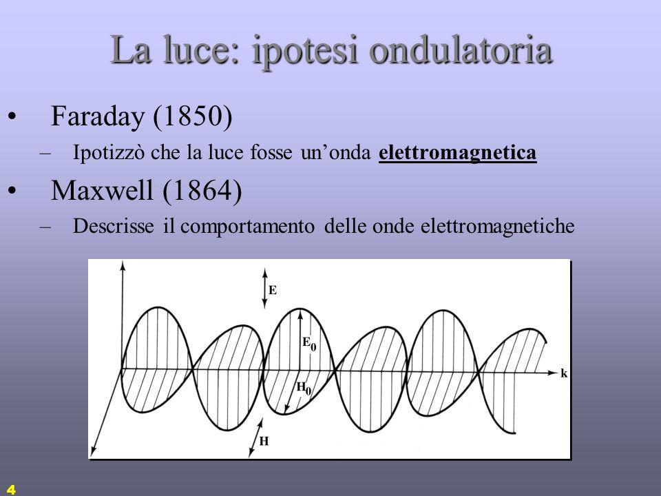 La luce: ipotesi ondulatoria
