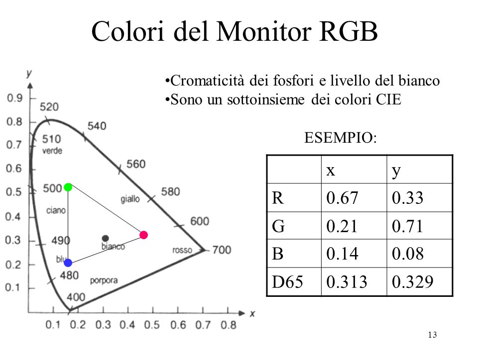 Colori del Monitor RGB x y R 0.67 0.33 G 0.21 0.71 B 0.14 0.08 D65