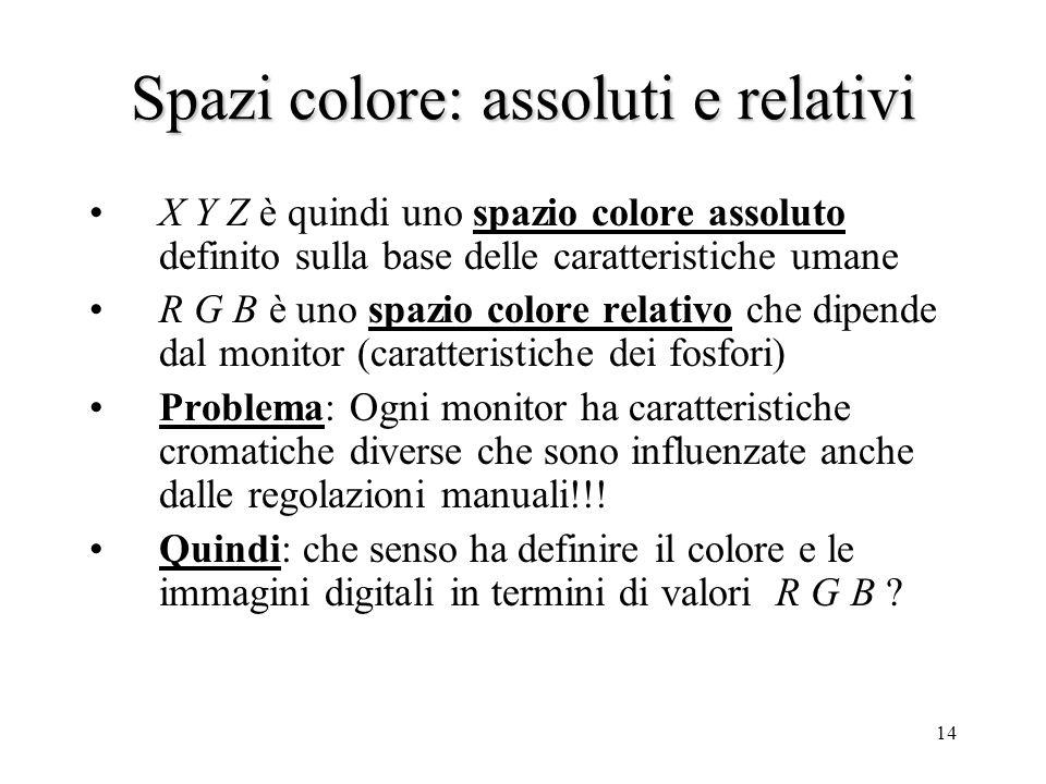 Spazi colore: assoluti e relativi