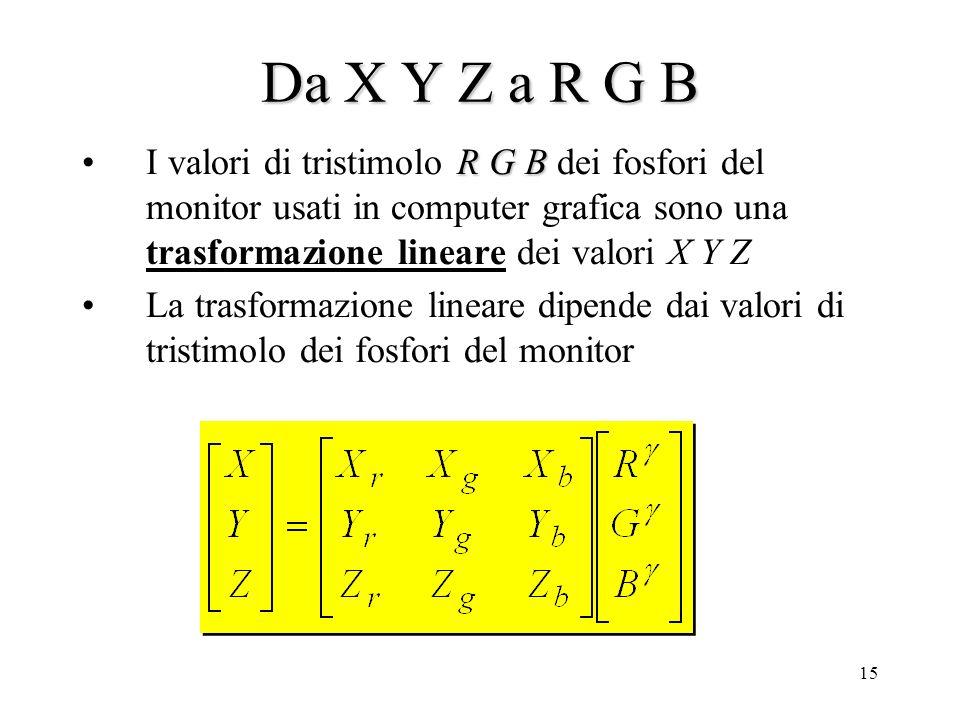 Da X Y Z a R G B I valori di tristimolo R G B dei fosfori del monitor usati in computer grafica sono una trasformazione lineare dei valori X Y Z.
