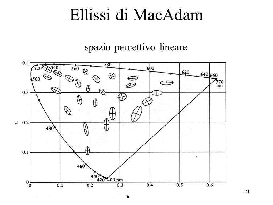 Ellissi di MacAdam spazio percettivo lineare