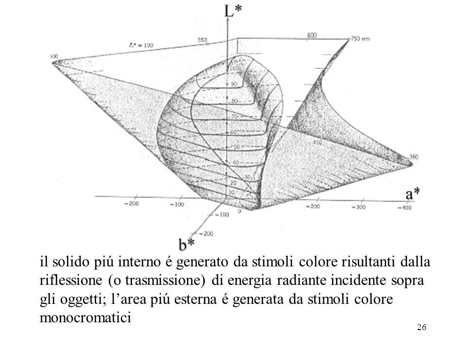 il solido piú interno é generato da stimoli colore risultanti dalla riflessione (o trasmissione) di energia radiante incidente sopra gli oggetti; l'area piú esterna é generata da stimoli colore monocromatici