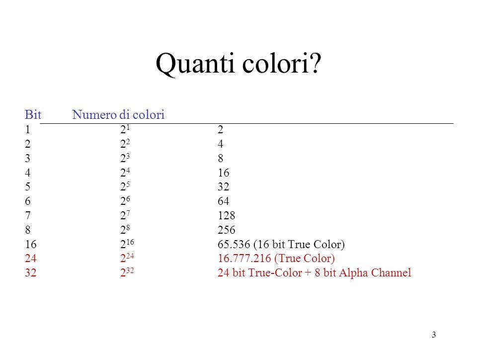 Quanti colori Bit Numero di colori 1 21 2 2 22 4 3 23 8 4 24 16