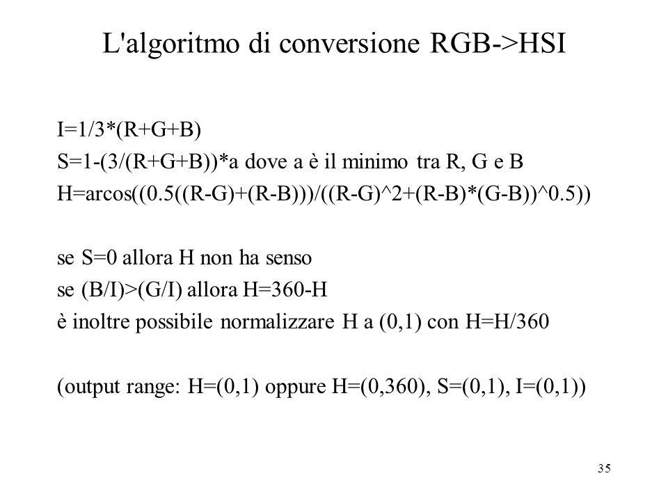 L algoritmo di conversione RGB->HSI
