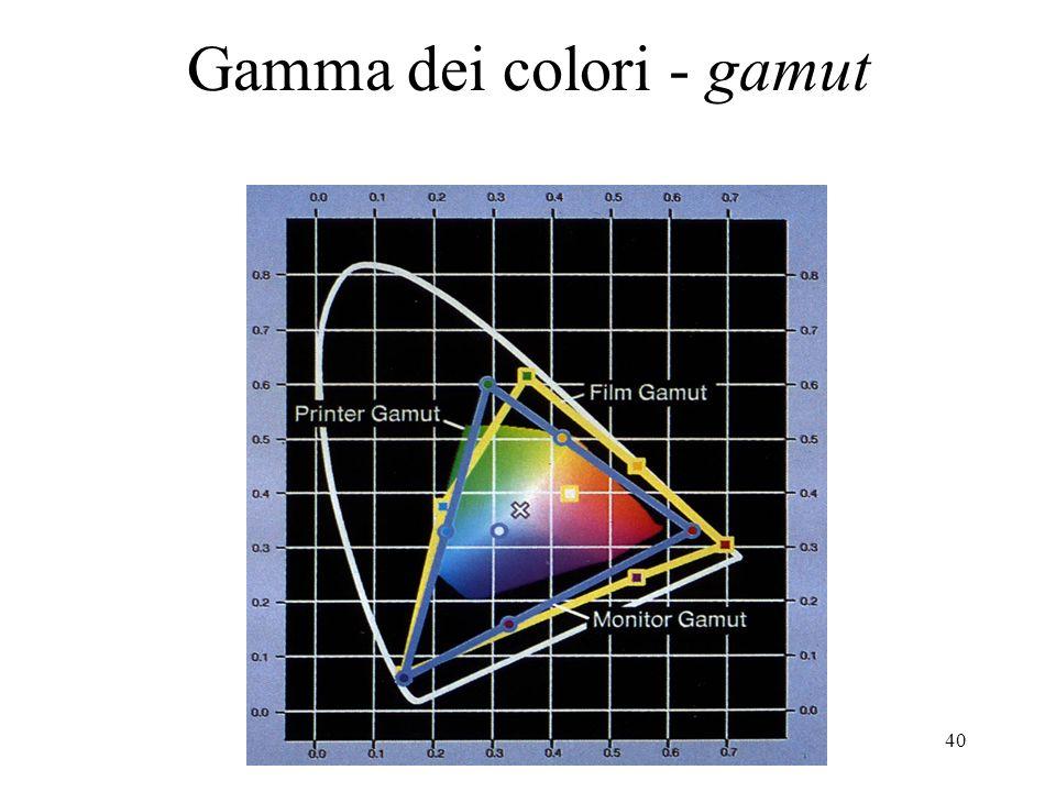 Gamma dei colori - gamut