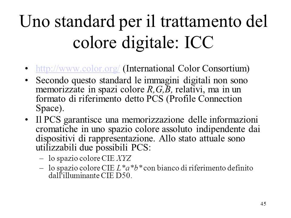 Uno standard per il trattamento del colore digitale: ICC