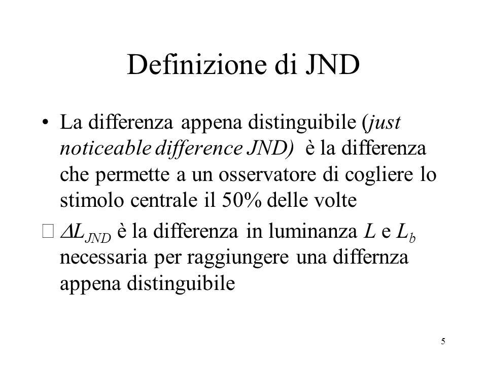 Definizione di JND